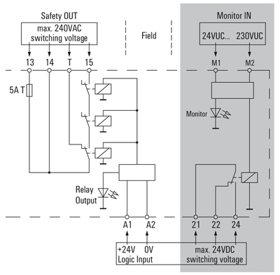 weidmüller s safety relay scs 24v dc sil3 makes the input circuit immune to test pulses which are usually used in distributed control systems dcs to monitor the status of signal circuits